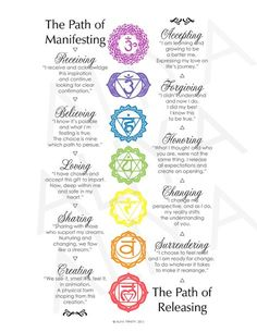 I created this print for use in my chakra classes to show the steps of manifesting and releasing in relationship to the energy flow of our bodies. It's now available in an archival print to d…