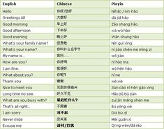 It is helpful to know some simple Chinese words and sentences when you meet Chinese people. They will be very happy when seeing a foreigner can speak some Chinese.