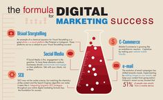 Formula for digital marketing success  #digital #marketing #success #2k16 #MEGL