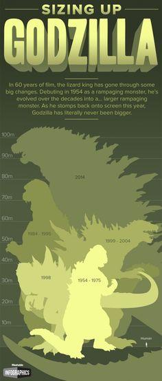 Sizing Up Godzilla. New Godzilla Dwarfs 60 Years of Monstrous Predecessors. King Kong, Cartoon Meme, Humor Grafico, Geek Out, Nerd Geek, Titanic, Science Fiction, Fiction Movies, Nerdy