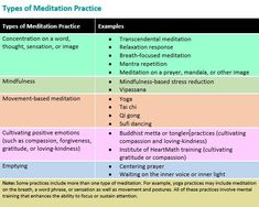 emotional-wellness~The American Academy of Pediatrics (AAP) encourages parents to share meditation with their children—and teachers to incorporate mindfulness training into their lesson plans. Types Of Meditation, Meditation Practices, Mindfulness Based Stress Reduction, Relaxation Response, Mindfulness Training, Oufits Casual, Postnatal Workout, Wellness Programs, Health Lessons