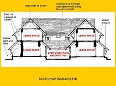 Risultati immagini per kerala vernacular architecture