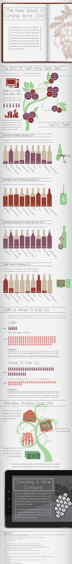 infographic about wine startups - featured in Forbes.com