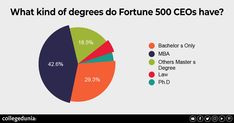 What kind of degree do Fortune 500 CEOs have? Top Colleges, Infographic, University, India, Education, Colleges, Educational Illustrations, Learning, Information Design