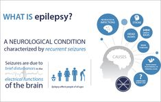 World Health Organization (WHO) Katalyst H LS Katalyst HealthCare's & Life Sciences Epilepsy Awareness Health Tips, Health Care, High Cortisol, Epilepsy Awareness, Mental Health Day, World Health Organization, Clinical Research, Seizures, Psychology Facts