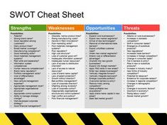 SWOT Analysis Templates The SWOT Analysis cheat sheet is an easy tool for students to use during the learning and demonstrating parts of class work. The post SWOT Analysis Templates appeared first on Best Of Daily Sharing. Change Management, Business Management, Business Planning, Property Management, The Plan, How To Plan, Business Analyst, Business Marketing, Business Education