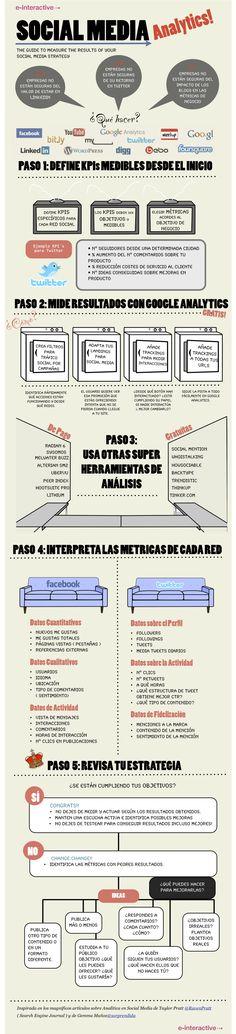 5 pasos para medir los resultado de tu estrategia en redes sociales – #infografia #infographic