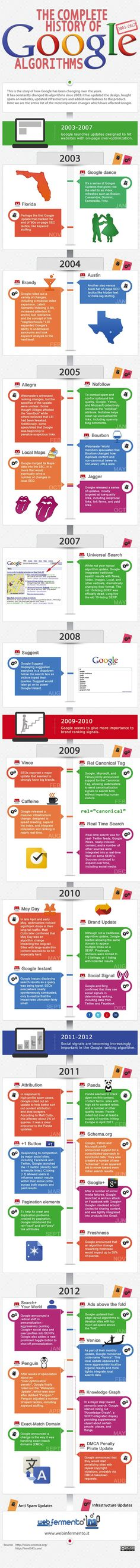 The Complete History of #Google Algorithms