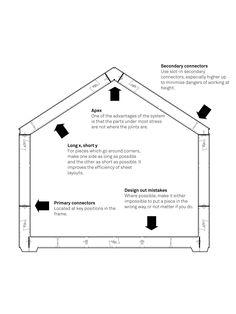 Construir menos, compartir más : Arquitectura por la gente y para la gente / Alastair Parvin