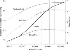Deaton and Kahneman found that happiness leveled off at a salary of about $75,000 per year.
