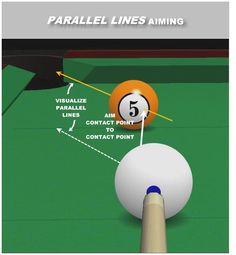 parallel lines aiming
