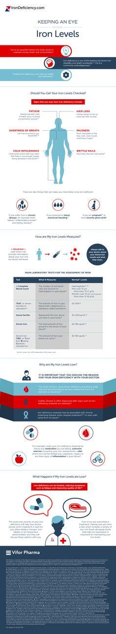how to prepare anaemia blood sample