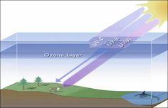 effets de la couche d'ozone sur les UVA UVB UVC