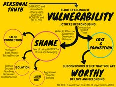 Summary of Brene Brown's universal theory of Vulnerability, Love, Connection and Shame. Inspired by her book The gifts of Imperfection Theories About The Universe, Brene Brown Quotes, Therapy Tools, Psychology Facts, Coping Skills, School Counseling, Mental Health Awareness, Social Work, Self Development