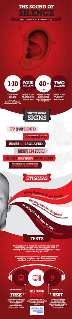 Hearing Loss Facts. www.homecontrols.com