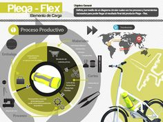 infografia diseño industrial - Buscar con Google