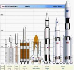 Size comparison of NASA's new SLS Rocket