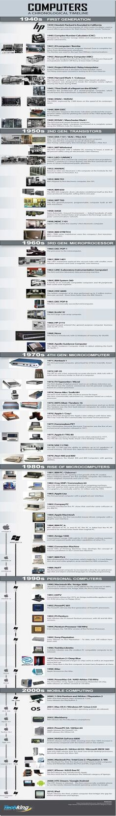 The History of Computers | #infographic d'autres gadgets ici : http://amzn.to/2kWxdPn