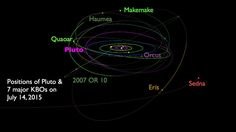 Positions and orbits of Pluto and 7 major dwarf planets