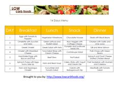 How to Start a Low Carb Diet and Seven Day Sample Meal Plan + Food Substitutions and Tips for Low Carb- Best Weight Loss Program