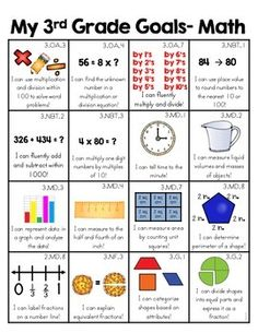 3rd Grade Common Core Skills- Included for both ELA and math. Clear and visual communication for parents, teachers and students to see what is learned in their grade. Great for goal setting and students tracking their learning.
