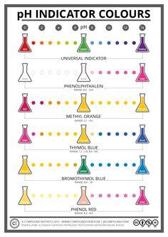 pH indicator colours