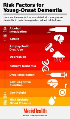 ...infographic, featuring risk factors for young-onset Dementia.  According to researchers in Switzerland, the following 9 factors are responsible for about 68% of cases.