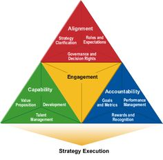 Executing Strategy - Sibson Model - http://www.sibson.com/uploads/strategy_execution_triangle.gif