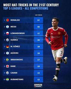 #Ronaldo #Messi #Lewandowski #Suarez #Mgomez #Aguero #Ibrahimovic #Kane #Cavani #Aubameyang