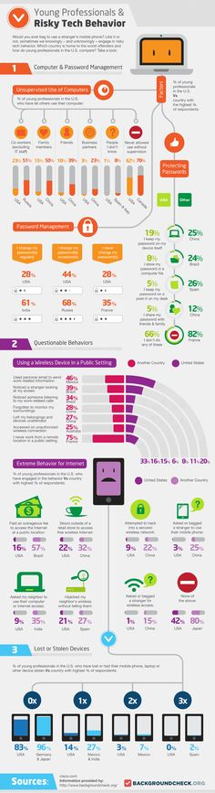 Young professionals & risky tech behavor #infographic