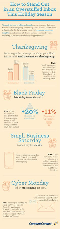More People Open Marketing Emails on Thanksgiving than Black Friday, Study Finds A new study by Constant Contact reveals that scheduling your email marketing on Thanksgiving Day itself is more effective. More after the jump. Email Marketing Strategy, E-mail Marketing, Online Marketing, Small Business Trends, Business Tips, Responsive Email, Best Email, Email Campaign, Communication