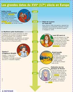 Les grandes dates du 17e siècle en Europe