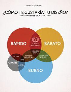 Diagrama de Venn del diseño. Design´s Venn Diagram.