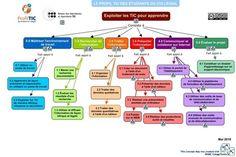 Potentiel pédagogique des cartes conceptuelles « Inter@ction   epedagogie   Scoop.it