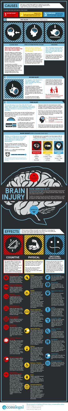 Traumatic Brain Injury -   Brain injuries are generally misunderstood and their impact often underestimated. Here's a useful infographic guide to the causes, effects and clinical implications of a traumatic brain injury.