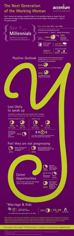 Here's an infographic summarizing the Accenture study on Millennial women in the workplace. The link to the full study is at the bottom.