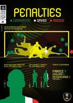 2010 FIFA World Cup Penalties: Converted, Saved, Missed - Infographic