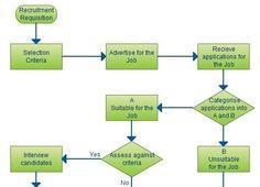 Recruitment process a simple flowchart guide illustrating the recruitment process flowchart ccuart Choice Image