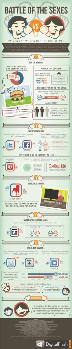 How men and women use the Social Web. #infografia #infographic