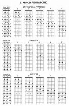 escenciales para aprender a tocar guitarra de estos se desglozan