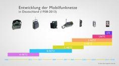 Entwicklung der Mobilfunknetze in Deutschland: http://www.allnet-flat-vergleich-online.de/wie-die-technik-die-kommunikation-veraenderte/