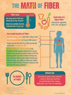 """The Math of Fiber Poster - 18"""" x 24"""" Laminated Poster - Nutrition Poster If you had a dollar for every time you suggested to someone that a high fiber diet is the key to good nutrition and better health, you would be rich! But now we are helping you show them the importance of a high-fiber, nutrient-dense diet. This banner the importance of fiber by using fun numerical facts, hence its name, Math of Fiber. - It shows how much fiber most people should eat, and the amount of fiber they…"""