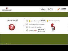 MATRIZ BCG - PLANEAMIENTO ESTRATEGICO VIDEO 1 - YouTube