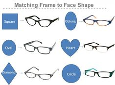 39f0360b622 Face Shapes and Compatible Frames Stylish Reading Glasses