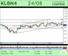 KLABIN S/A - KLBN4 - 24/08/2012 #KLBN4 #analises #bovespa