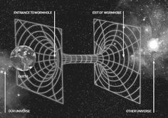 A wormhole is a theoretical passage through space-time that could create shortcuts for long journeys across the universe as predicted by the theory of general relativity.