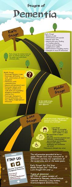 Stages of Dementia #Alzheimers #mindcrowd #tgen www.mindcrowd.org: