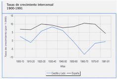 Diferentes ritmos de crecimiento de la población de España y Castilla y León, 1900-1991
