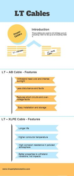 Check out the type of LT Cables & their features...