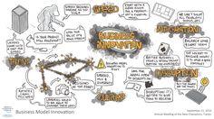 Business Model Innovation visual session summary #amnc14 World Economic Forum, New Champion, Annual Meeting, Civil Society, Summary, Problem Solving, Innovation, China, Business